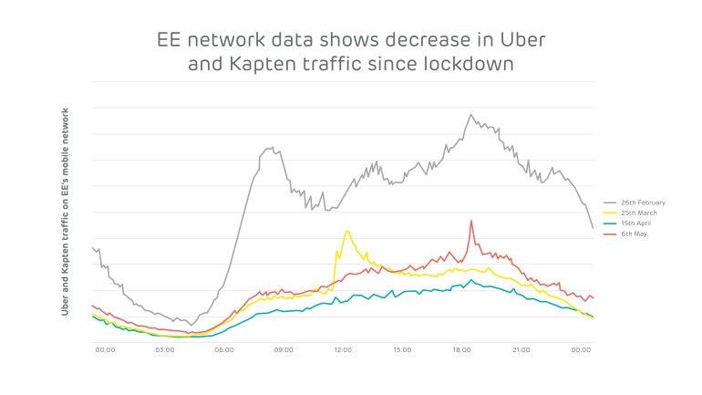EE graphs Uber and Kapten
