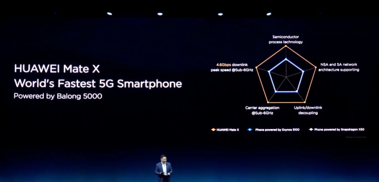 Huawei Mate X 5G launch hero size
