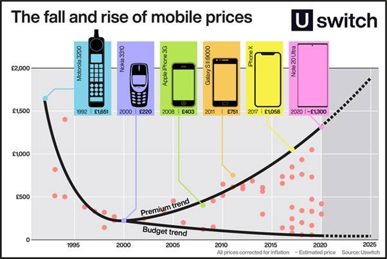 mobile prices