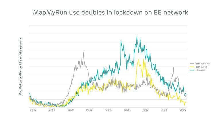 EE graphs MapMyRun